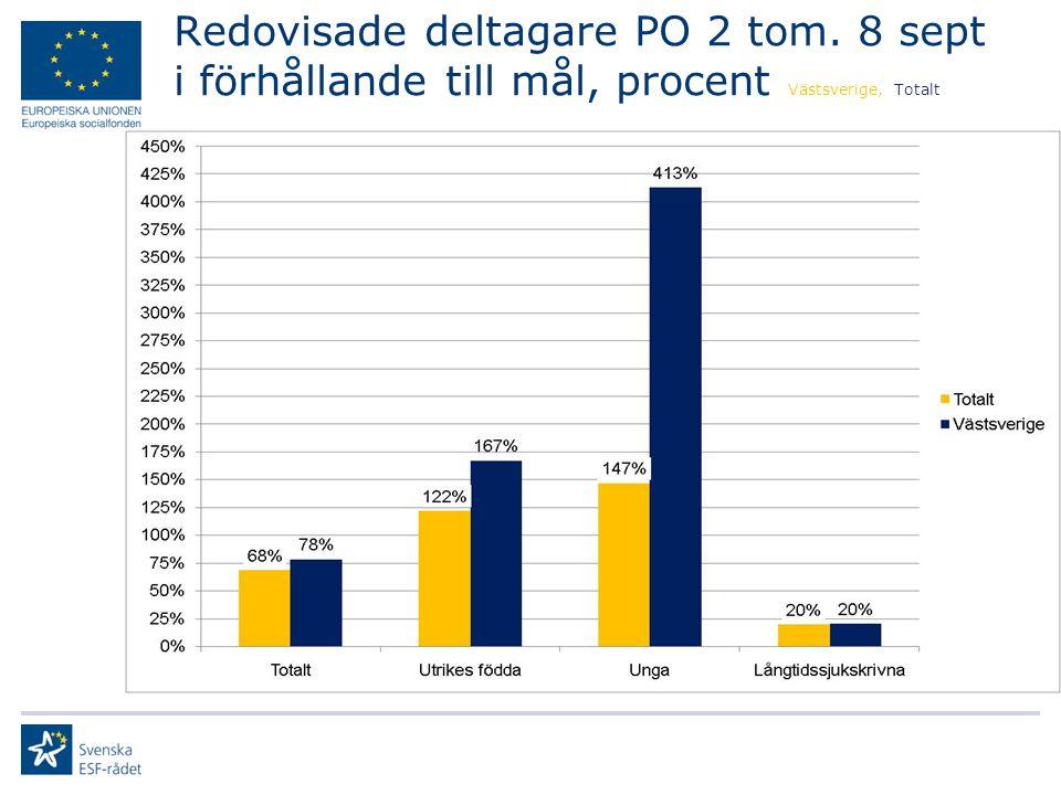 Redovisade deltagare PO 2 tom. 8 sept i förhållande till mål, procent Västsverige, Totalt