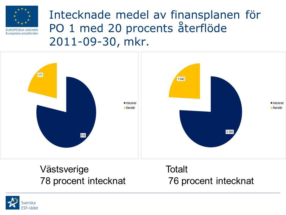 Intecknade medel av finansplanen för PO 2 med 30 procents återflöde 2011-09-30, mkr.
