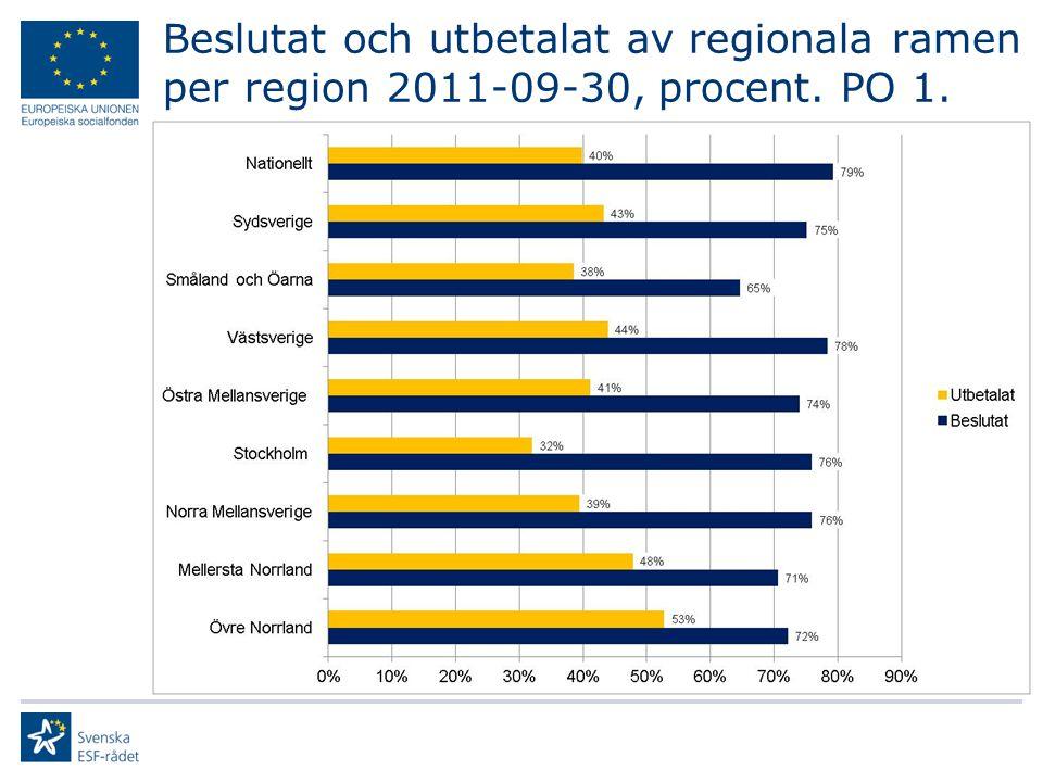 Beslutat och utbetalat av regionala ramen per region 2011-09-30, procent. PO 1.