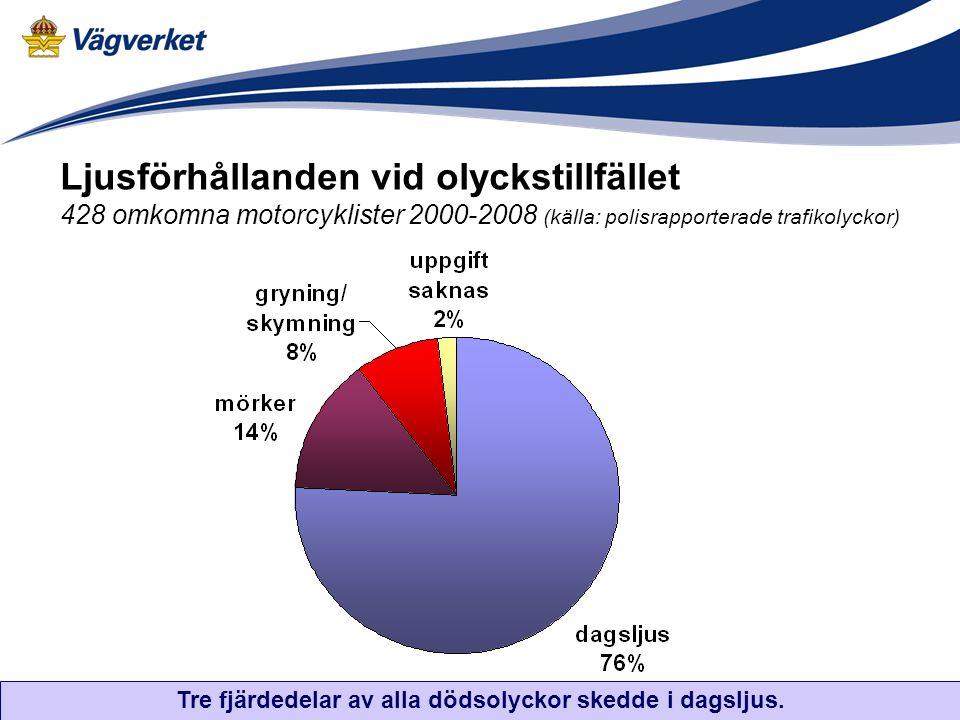 Ljusförhållanden vid olyckstillfället 428 omkomna motorcyklister 2000-2008 (källa: polisrapporterade trafikolyckor) Tre fjärdedelar av alla dödsolycko