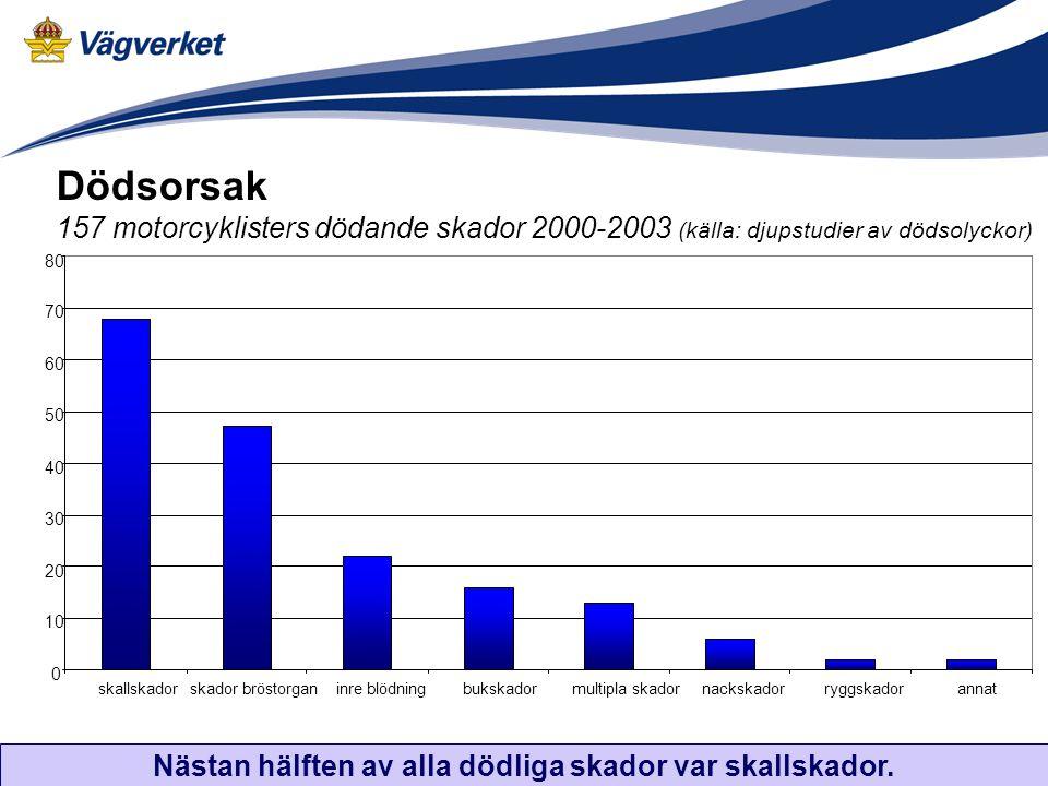 Dödsorsak 157 motorcyklisters dödande skador 2000-2003 (källa: djupstudier av dödsolyckor) Nästan hälften av alla dödliga skador var skallskador.