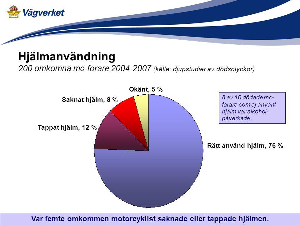 Hjälmanvändning 200 omkomna mc-förare 2004-2007 (källa: djupstudier av dödsolyckor) Okänt, 5 % Rätt använd hjälm, 76 % Tappat hjälm, 12 % Saknat hjälm, 8 % 8 av 10 dödade mc- förare som ej använt hjälm var alkohol- påverkade.