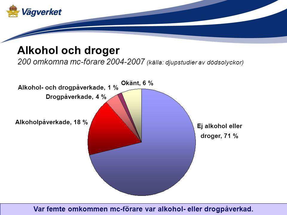 Alkohol och droger 200 omkomna mc-förare 2004-2007 (källa: djupstudier av dödsolyckor) Ej alkohol eller droger, 71 % Alkoholpåverkade, 18 % Drogpåverk