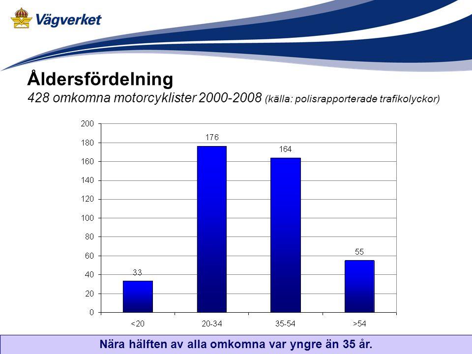 Åldersfördelning 428 omkomna motorcyklister 2000-2008 (källa: polisrapporterade trafikolyckor) Nära hälften av alla omkomna var yngre än 35 år.
