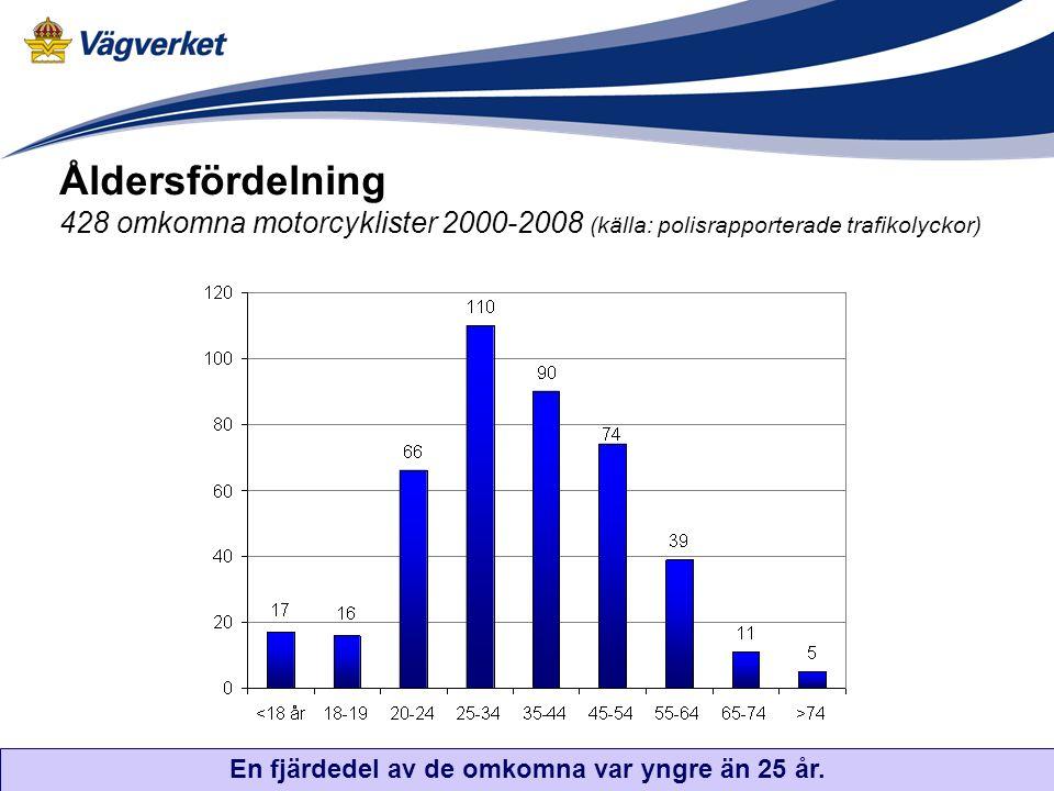 Åldersfördelning 428 omkomna motorcyklister 2000-2008 (källa: polisrapporterade trafikolyckor) En fjärdedel av de omkomna var yngre än 25 år.