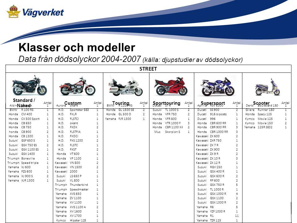 Klasser och modeller Data från dödsolyckor 2004-2007 (källa: djupstudier av dödsolyckor) STREET Standard / Naked Antal Custom Antal Touring Antal Spor