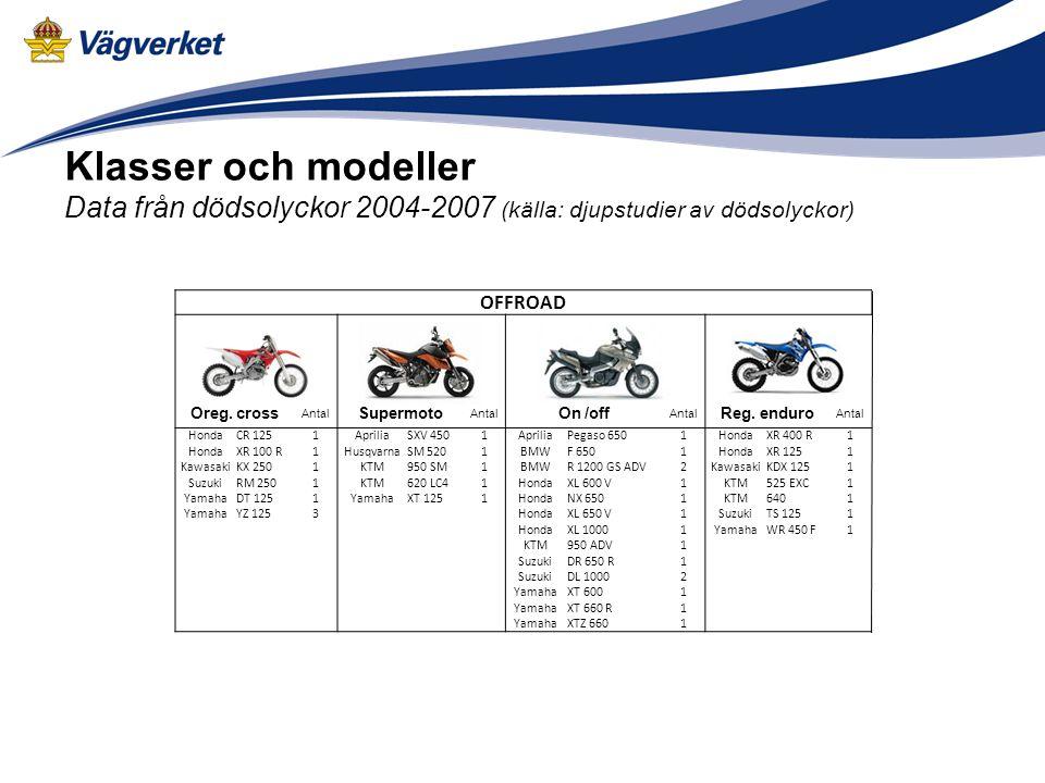 Klasser och modeller Data från dödsolyckor 2004-2007 (källa: djupstudier av dödsolyckor) OFFROAD Oreg. cross Antal Supermoto Antal On /off Antal Reg.