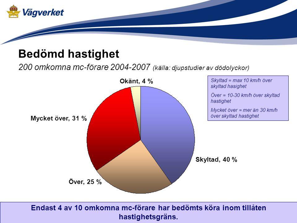 Bedömd hastighet 200 omkomna mc-förare 2004-2007 (källa: djupstudier av dödolyckor) Okänt, 4 % Skyltad, 40 % Över, 25 % Mycket över, 31 % Skyltad = max 10 km/h över skyltad hasighet Över = 10-30 km/h över skyltad hastighet Mycket över = mer än 30 km/h över skyltad hastighet Endast 4 av 10 omkomna mc-förare har bedömts köra inom tillåten hastighetsgräns.