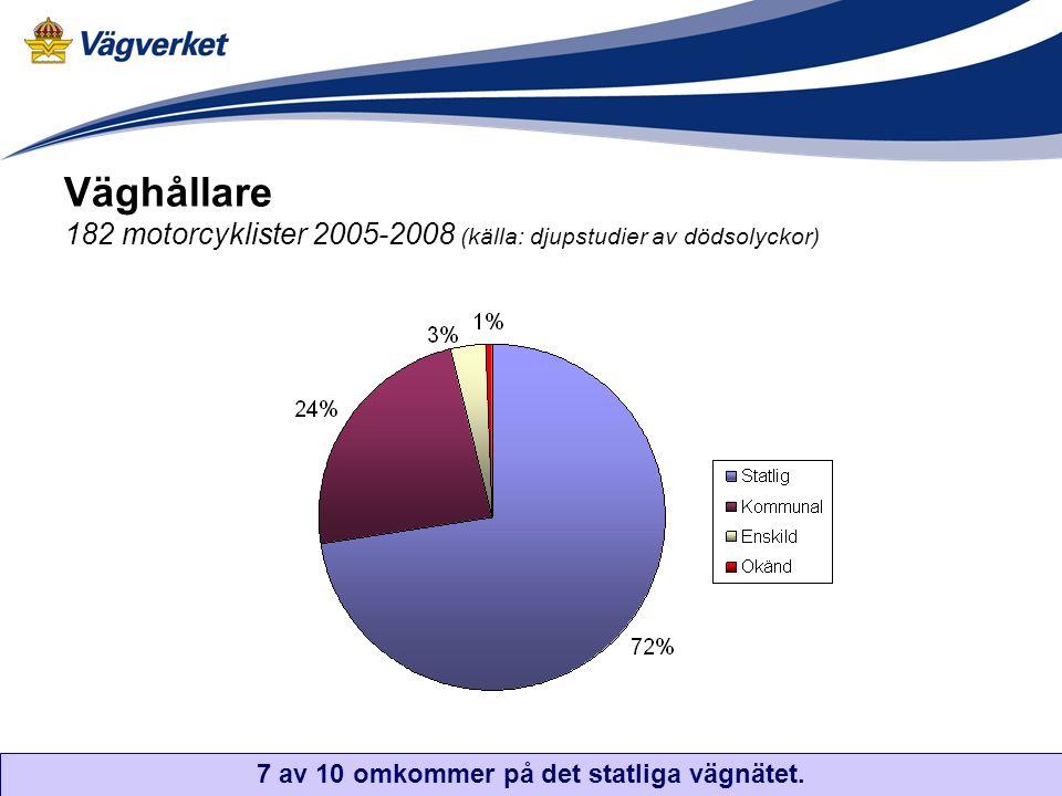Väghållare 182 motorcyklister 2005-2008 (källa: djupstudier av dödsolyckor) 7 av 10 omkommer på det statliga vägnätet.