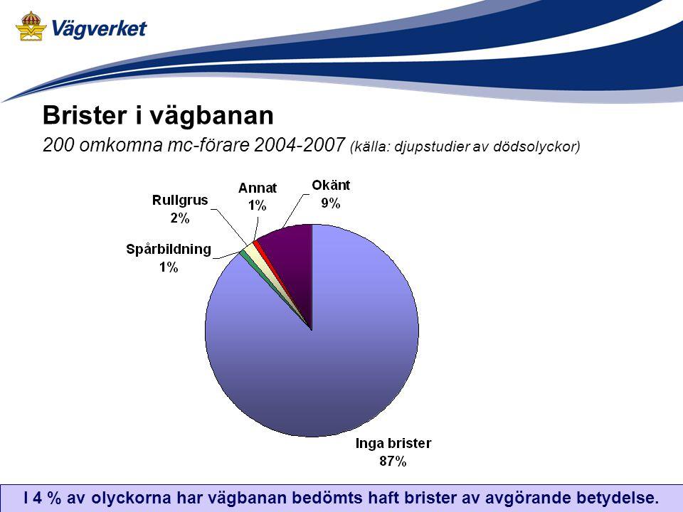 Brister i vägbanan 200 omkomna mc-förare 2004-2007 (källa: djupstudier av dödsolyckor) I 4 % av olyckorna har vägbanan bedömts haft brister av avgöran