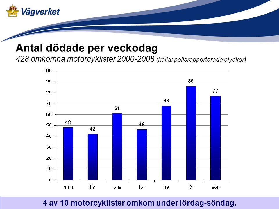 Antal dödade per veckodag 428 omkomna motorcyklister 2000-2008 (källa: polisrapporterade olyckor) 4 av 10 motorcyklister omkom under lördag-söndag.