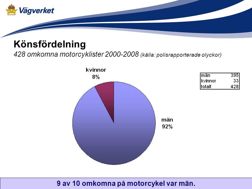 Könsfördelning 428 omkomna motorcyklister 2000-2008 (källa: polisrapporterade olyckor) 9 av 10 omkomna på motorcykel var män.