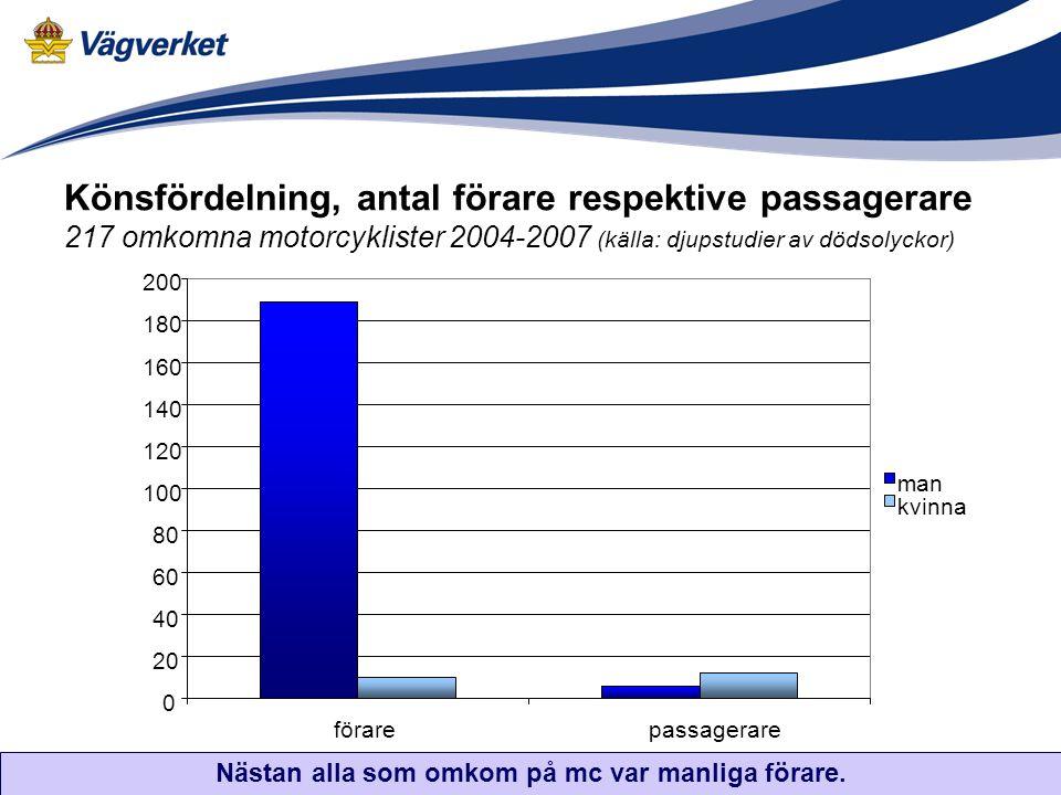 Könsfördelning, antal förare respektive passagerare 217 omkomna motorcyklister 2004-2007 (källa: djupstudier av dödsolyckor) Nästan alla som omkom på mc var manliga förare.