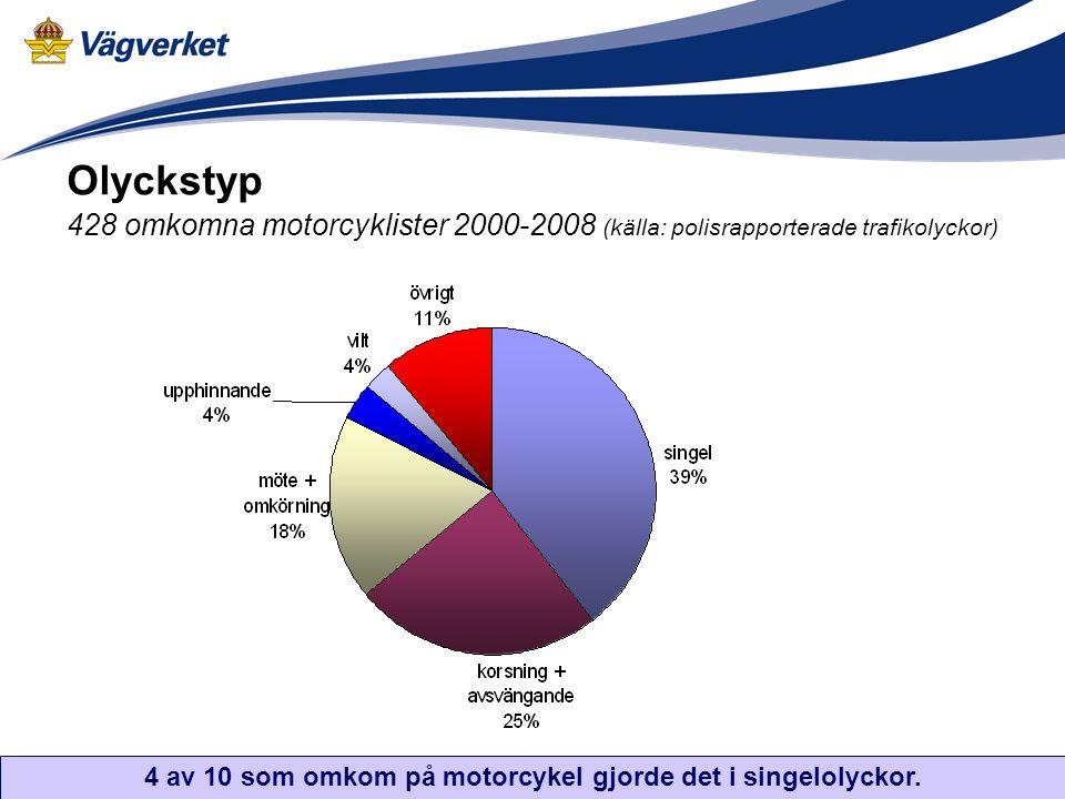 Olyckstyp 428 omkomna motorcyklister 2000-2008 (källa: polisrapporterade trafikolyckor) 4 av 10 som omkom på motorcykel gjorde det i singelolyckor.