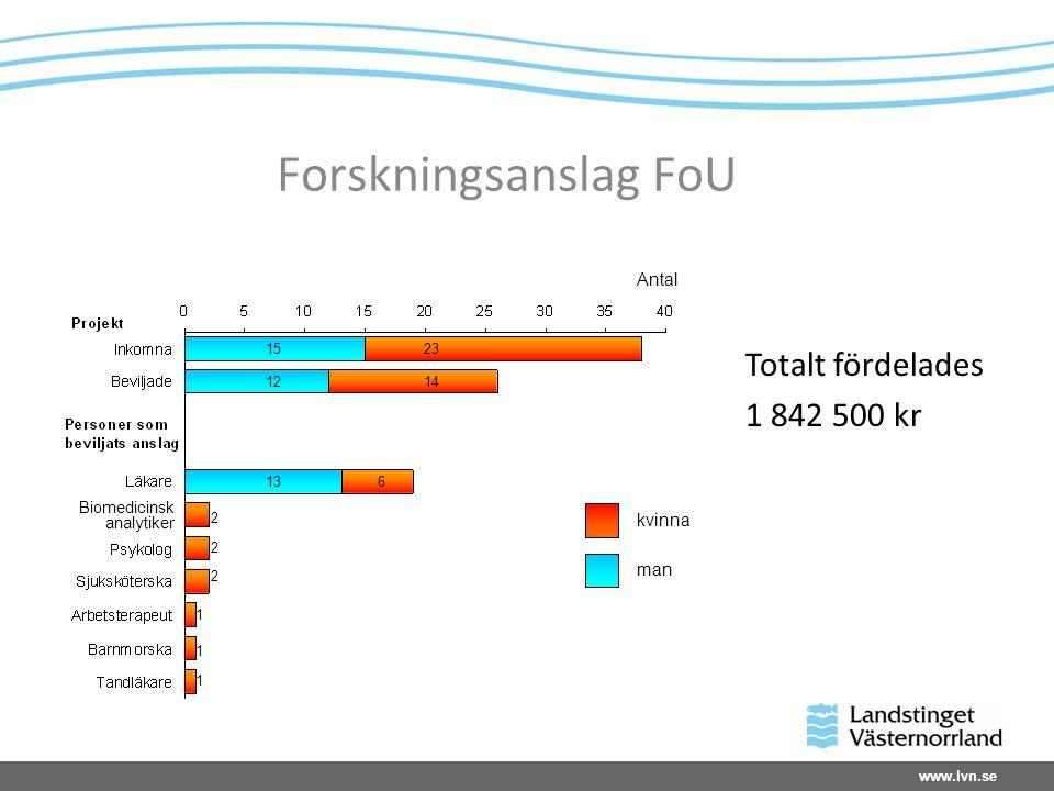 www.lvn.se Forskningsanslag FoU Totalt fördelades 1 842 500 kr 2 2 2 1 1 1 13 12 15 6 14 23 Antal kvinna man Biomedicinsk analytiker