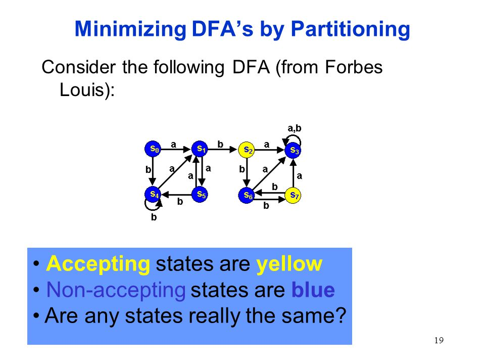 19 Minimizing DFA's by Partitioning Consider the following DFA (from Forbes Louis): Accepting states are yellow Non-accepting states are blue Are any states really the same