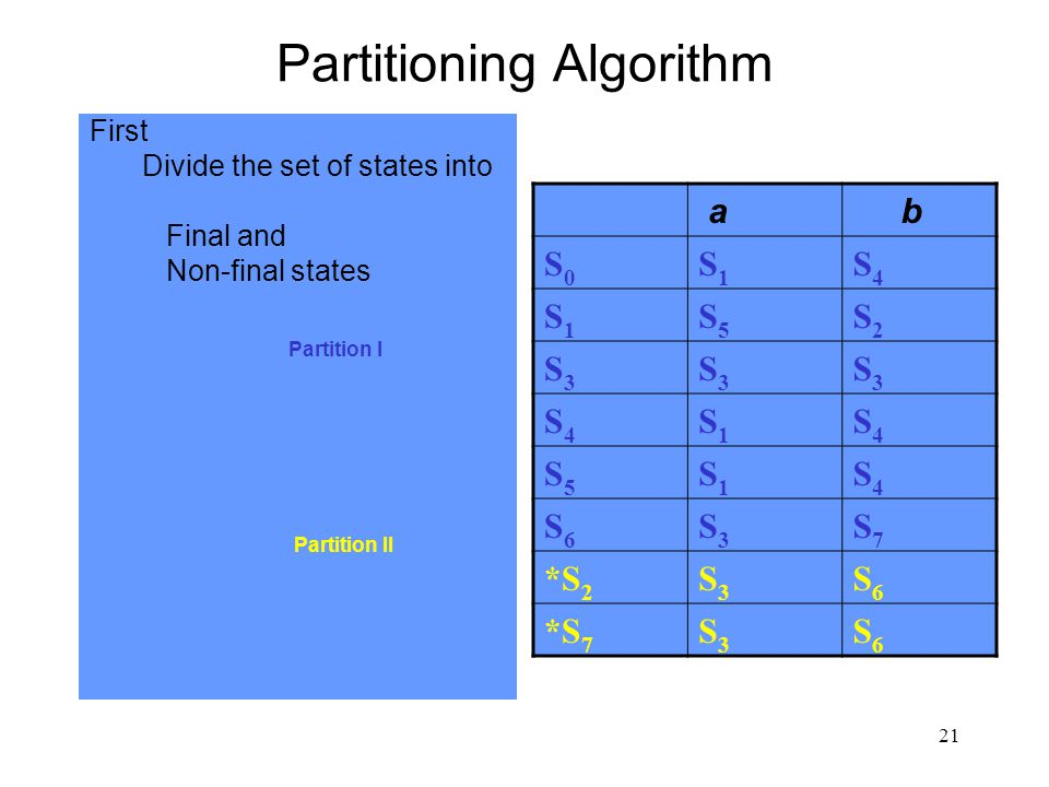 21 Partitioning Algorithm First Divide the set of states into Final and Non-final states Partition I Partition II a b S0S0 S1S1 S4S4 S1S1 S5S5 S2S2 S3S3 S3S3 S3S3 S4S4 S1S1 S4S4 S5S5 S1S1 S4S4 S6S6 S3S3 S7S7 *S 2 S3S3 S6S6 *S 7 S3S3 S6S6