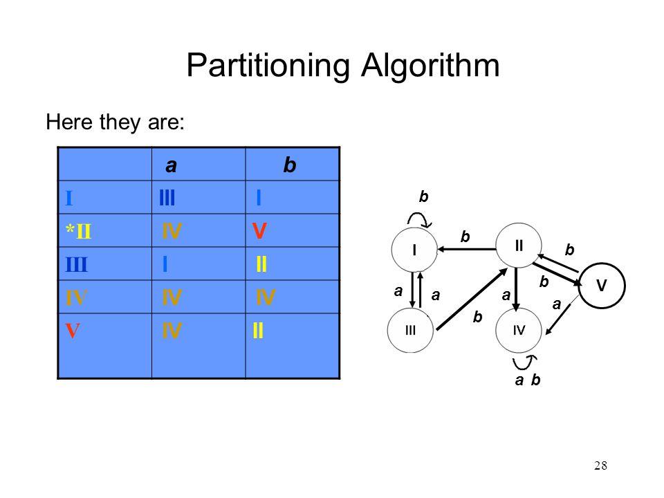 28 Partitioning Algorithm a b I III I *II IVV III I II IV V II Here they are: V a a a a a b b b b b b