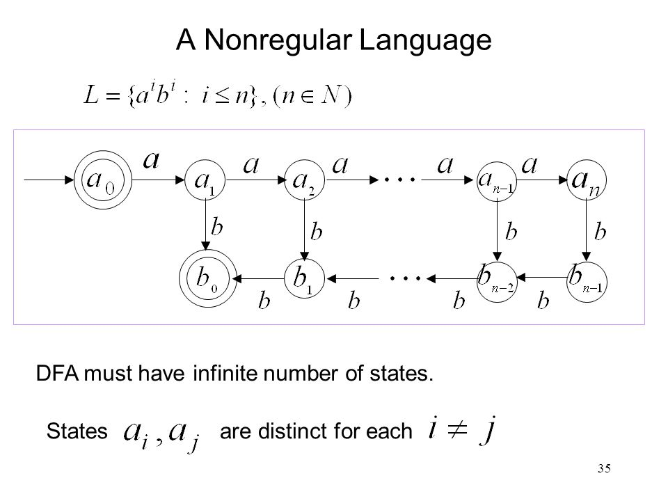 35 A Nonregular Language DFA must have infinite number of states. Statesare distinct for each