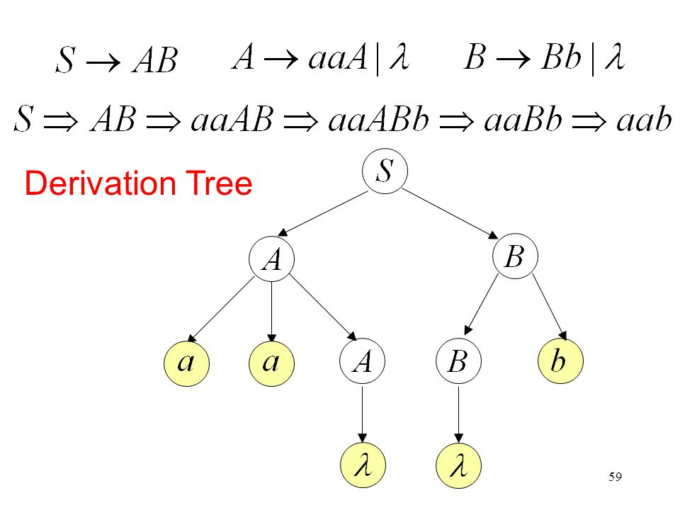 59 Derivation Tree