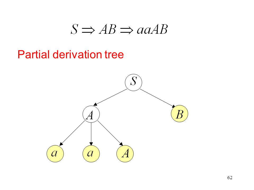 62 Partial derivation tree