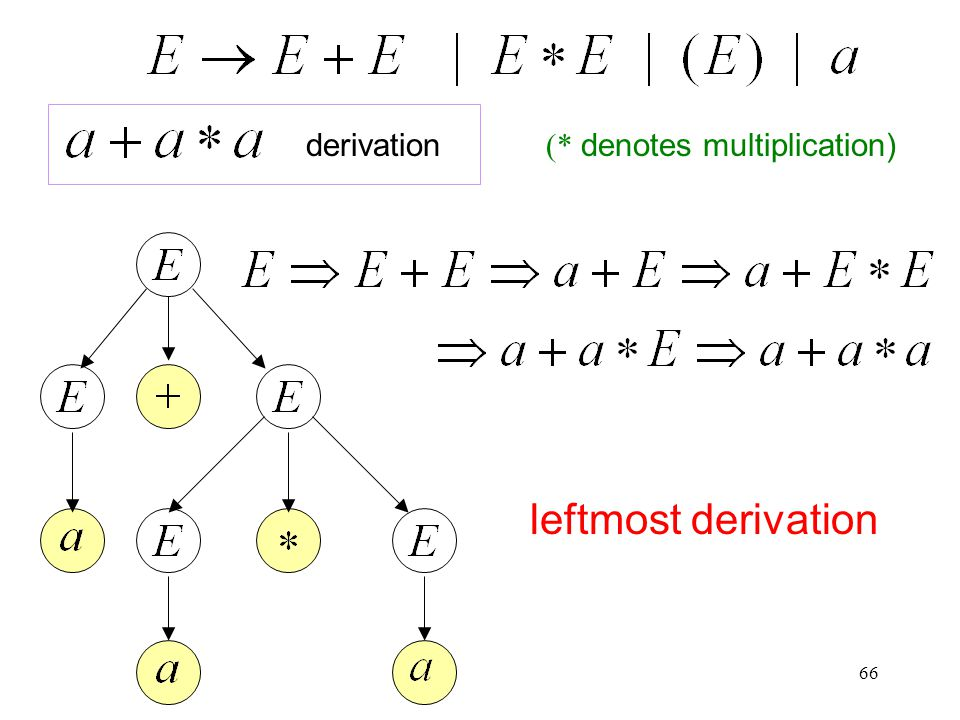 66 leftmost derivation derivation (* denotes multiplication)