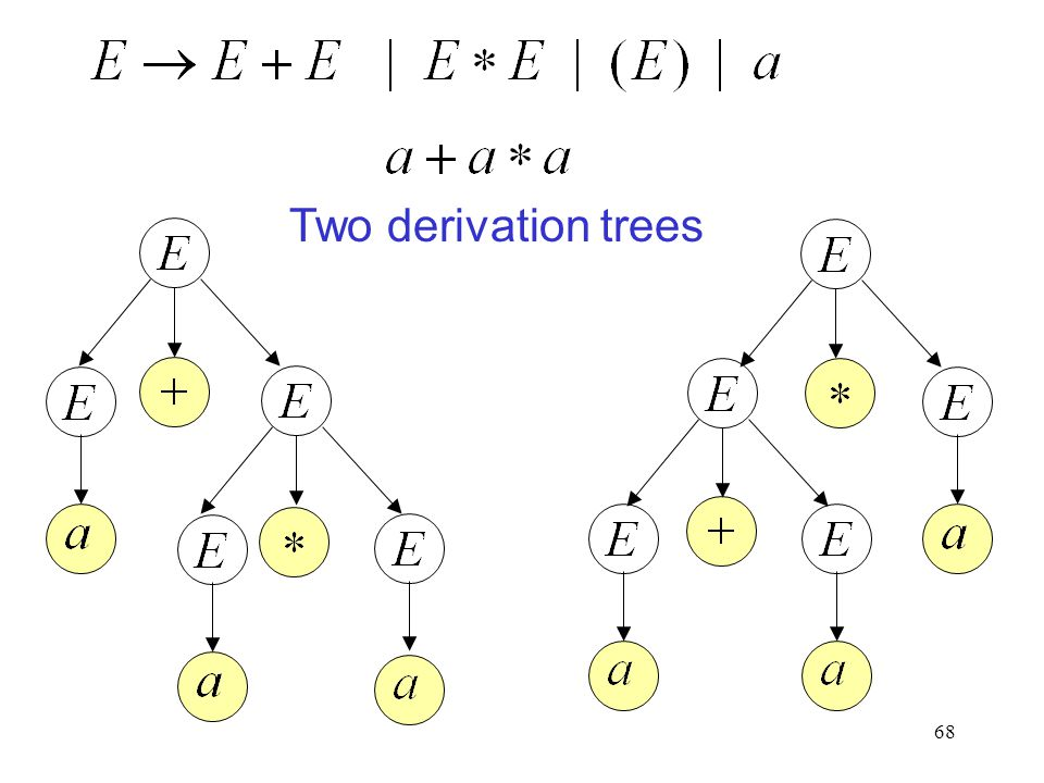 68 Two derivation trees