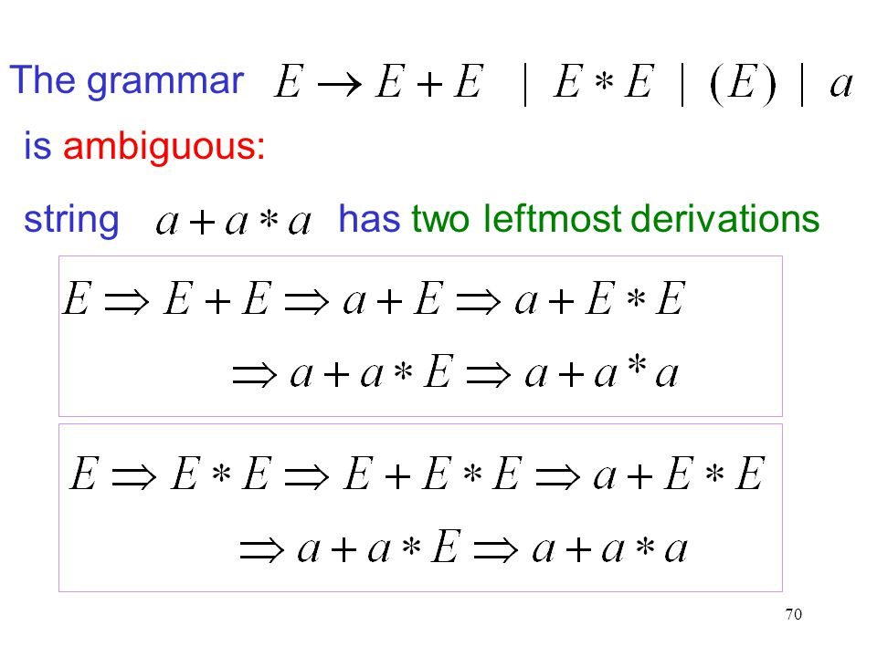 70 stringhas two leftmost derivations The grammar is ambiguous: