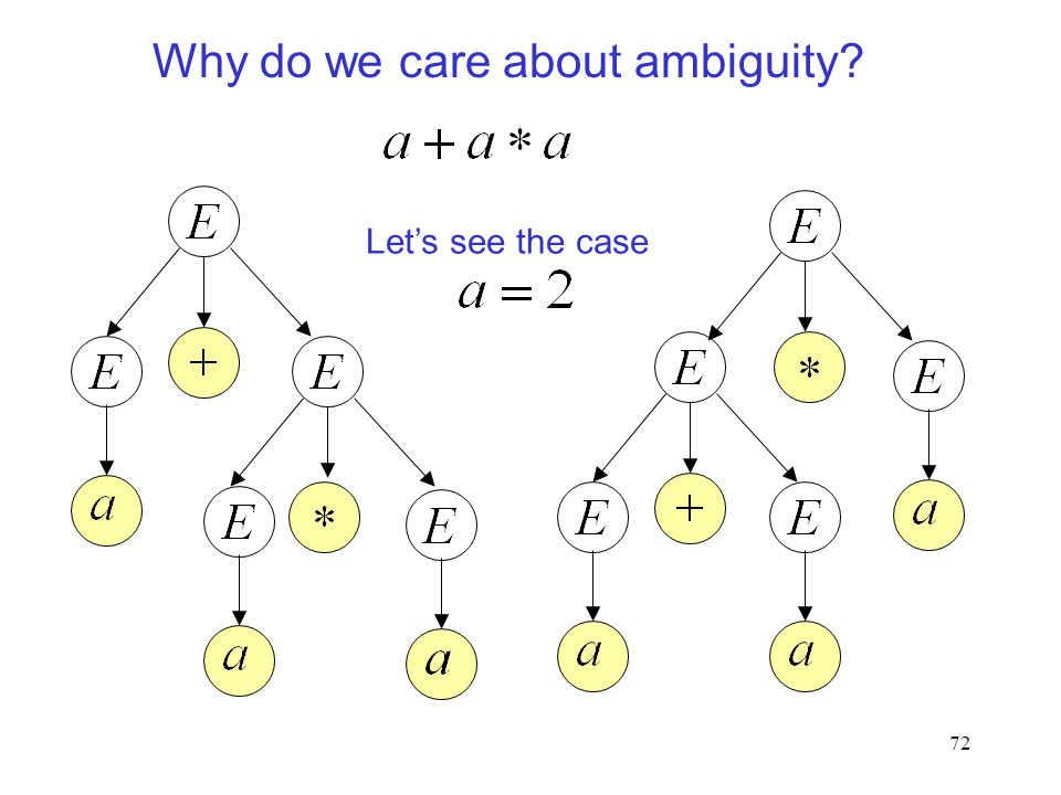 72 Why do we care about ambiguity Let's see the case