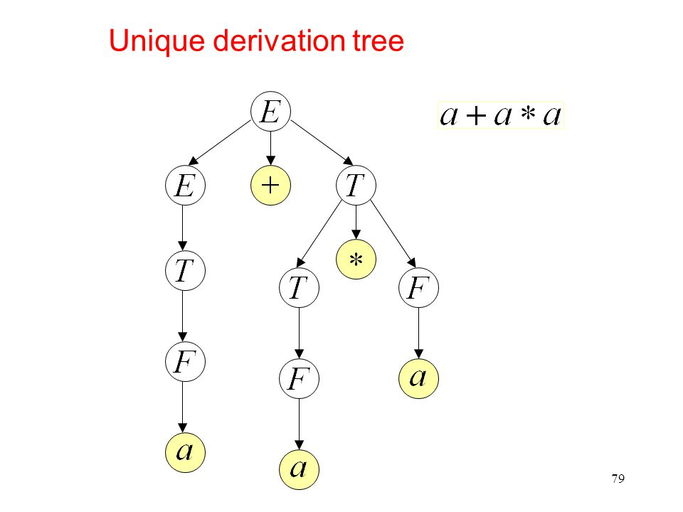 79 Unique derivation tree