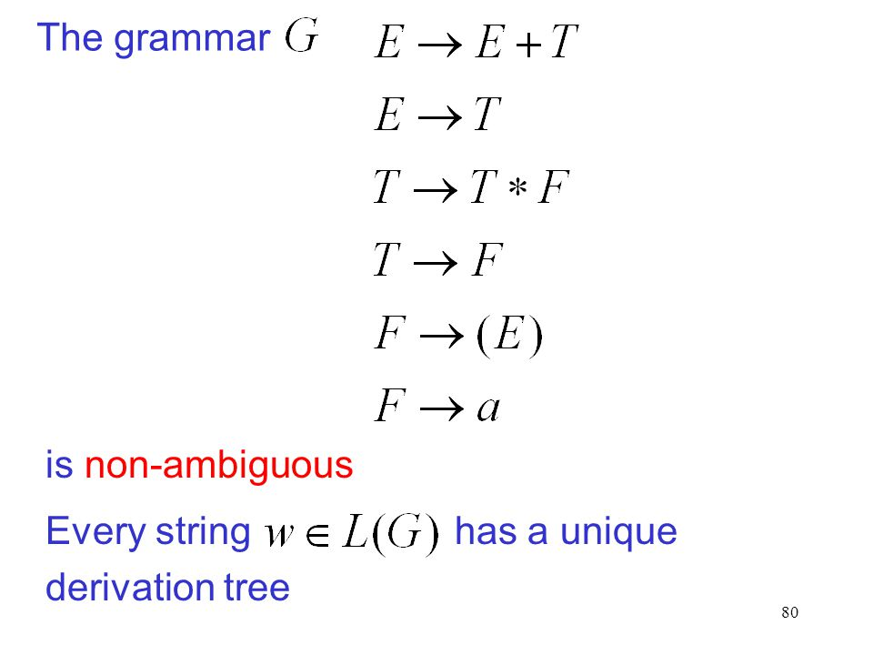80 The grammar is non-ambiguous Every string has a unique derivation tree