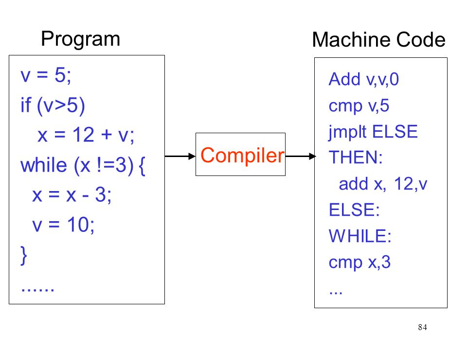 84 Compiler Program v = 5; if (v>5) x = 12 + v; while (x !=3) { x = x - 3; v = 10; }......