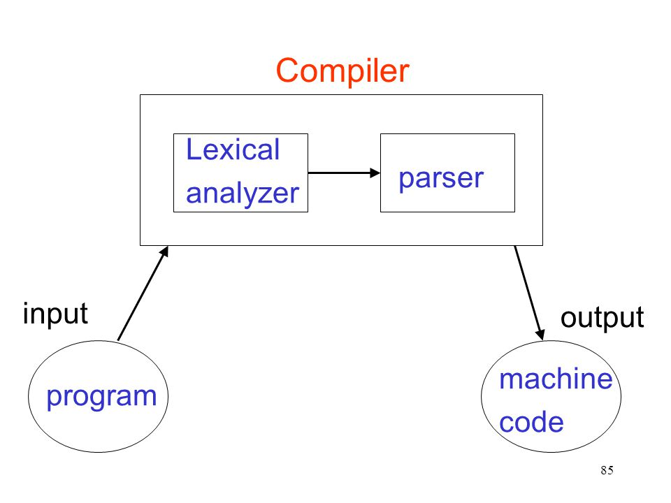 85 Lexical analyzer parser Compiler program machine code input output