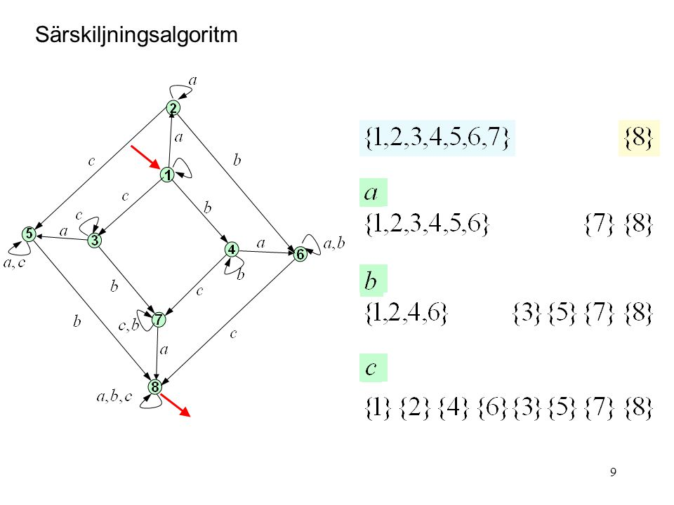 9 Särskiljningsalgoritm