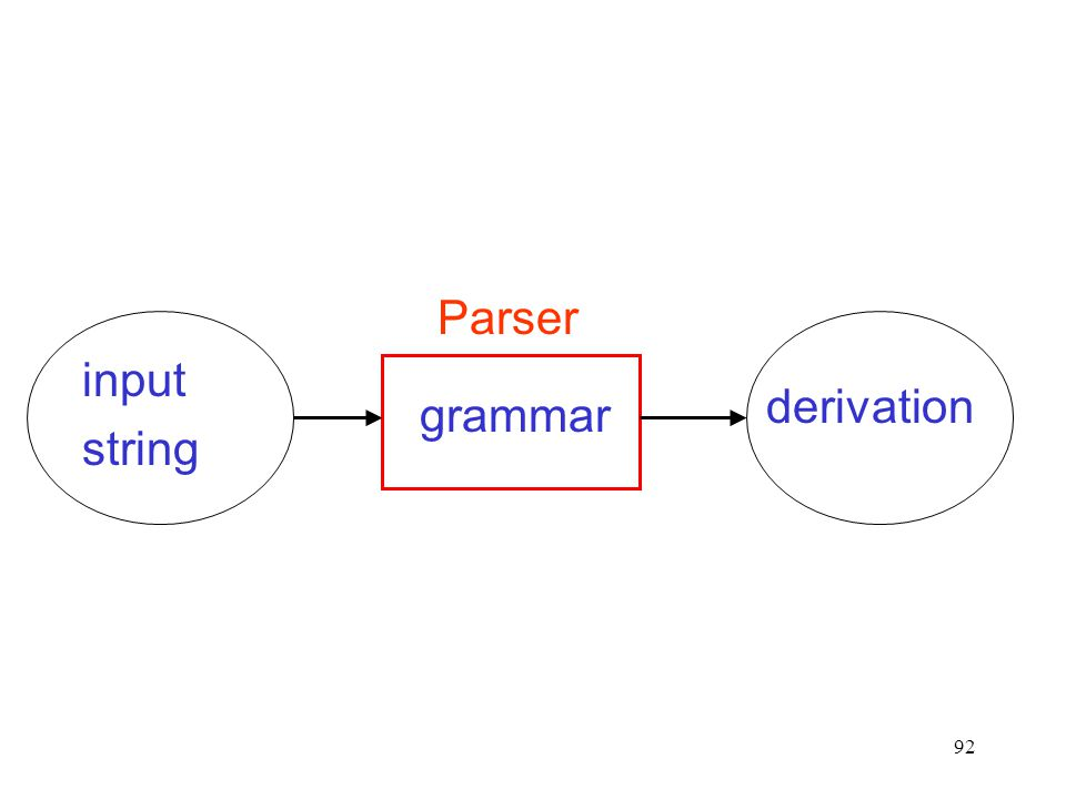 92 grammar Parser input string derivation