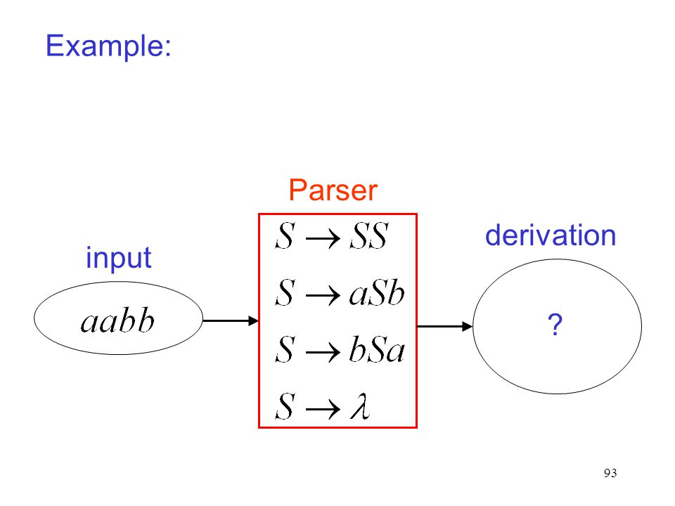 93 Example: Parser derivation input