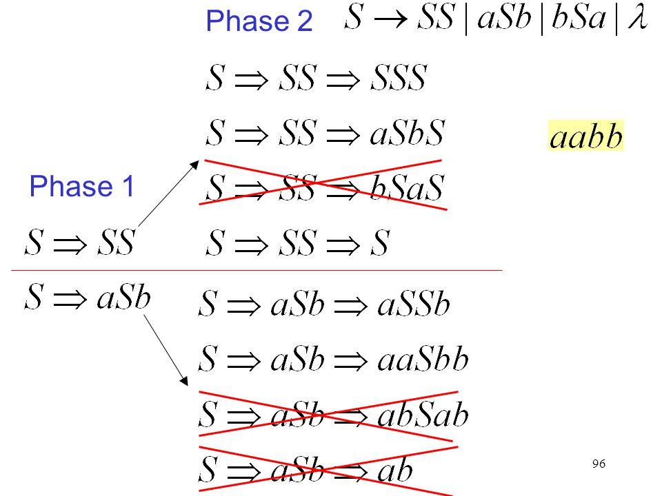 96 Phase 2 Phase 1