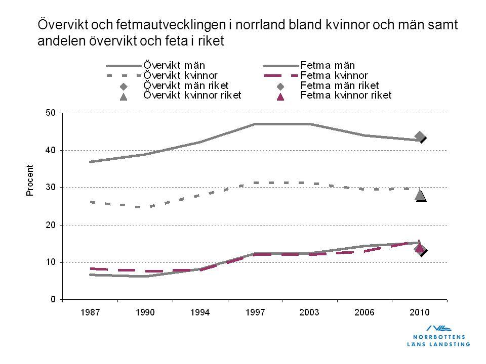 Övervikt och fetmautvecklingen i norrland bland kvinnor och män samt andelen övervikt och feta i riket