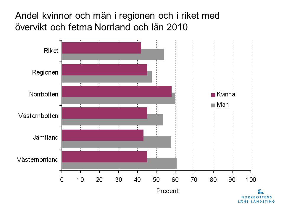 Andel kvinnor och män i regionen och i riket med övervikt och fetma Norrland och län 2010
