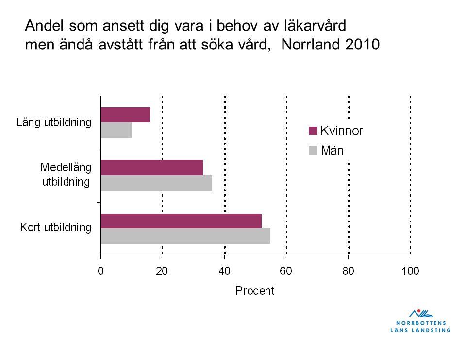 Andel som ansett dig vara i behov av läkarvård men ändå avstått från att söka vård, Norrland 2010