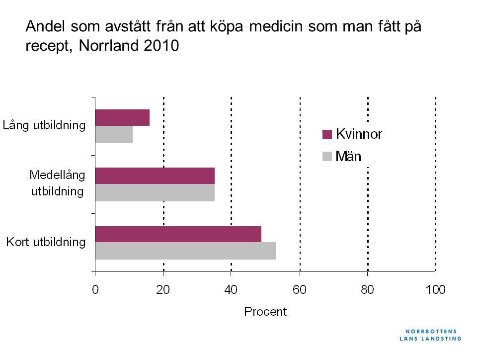Andel som avstått från att köpa medicin som man fått på recept, Norrland 2010