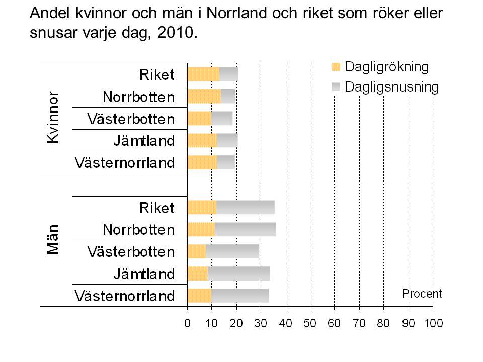 Andel kvinnor och män i Norrland och riket som röker eller snusar varje dag, 2010.