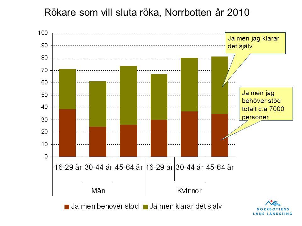 Ja men jag klarar det själv Ja men jag behöver stöd totalt c:a 7000 personer Rökare som vill sluta röka, Norrbotten år 2010