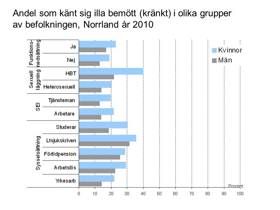 Andel som känt sig illa bemött (kränkt) i olika grupper av befolkningen, Norrland år 2010