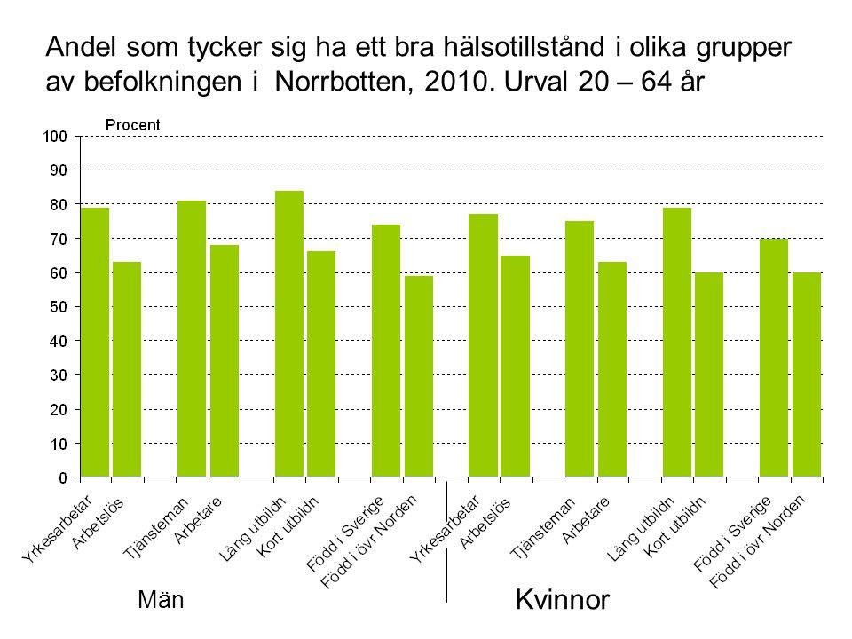 Män Kvinnor Andel som tycker sig ha ett bra hälsotillstånd i olika grupper av befolkningen i Norrbotten, 2010.