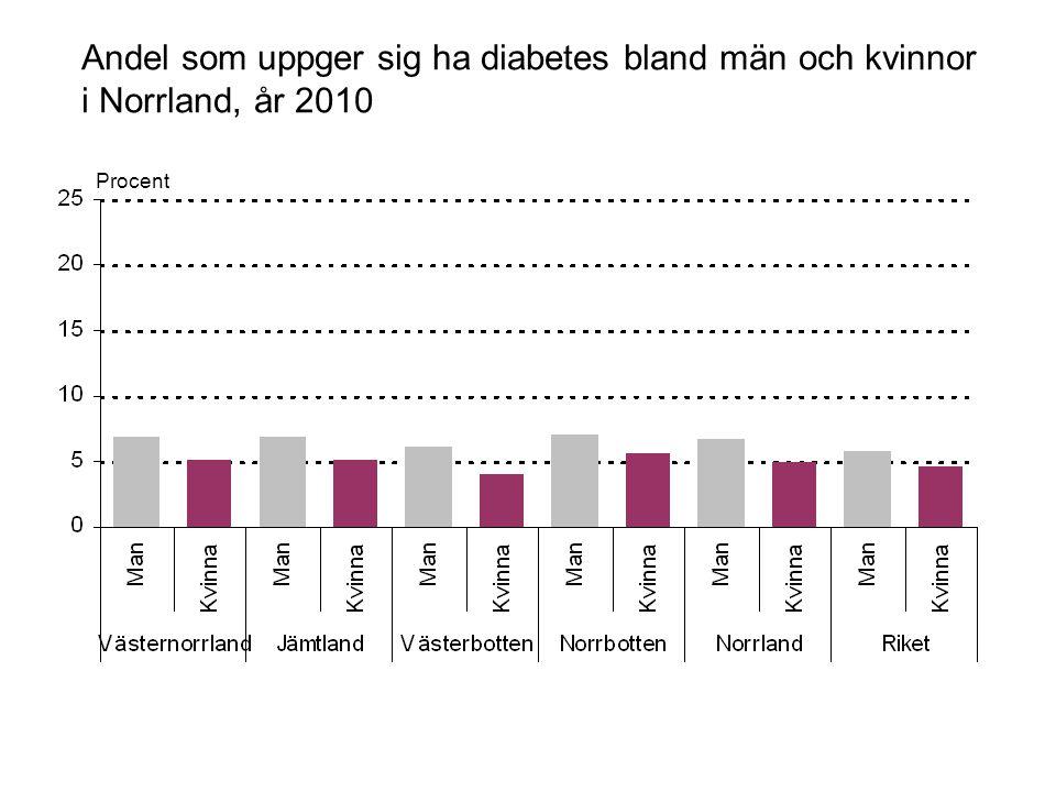 Andel som uppger sig ha diabetes bland män och kvinnor i Norrland, år 2010 Procent
