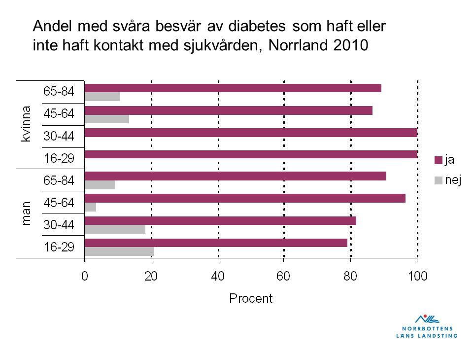 Andel med svåra besvär av diabetes som haft eller inte haft kontakt med sjukvården, Norrland 2010
