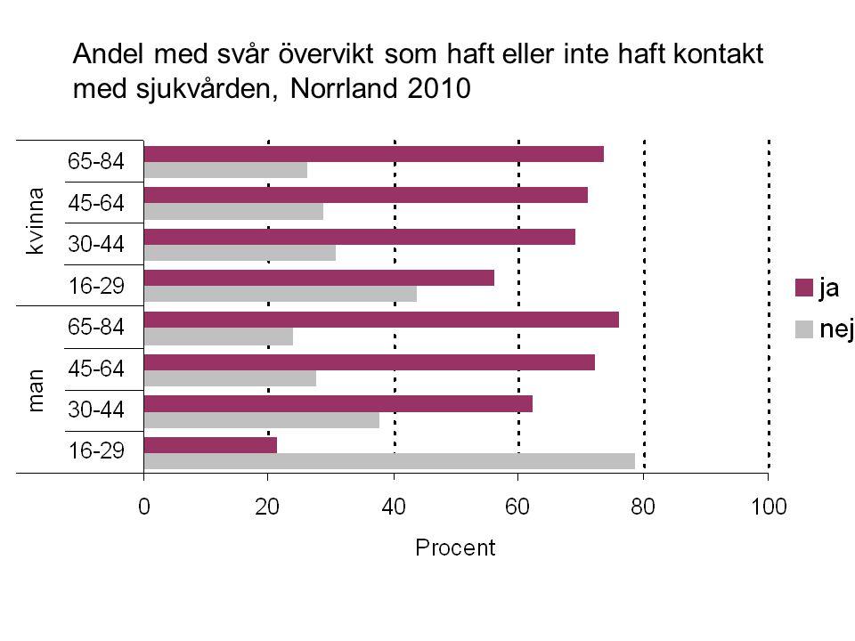 Andel med svår övervikt som haft eller inte haft kontakt med sjukvården, Norrland 2010