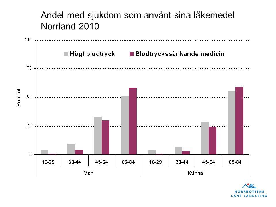 Andel med sjukdom som använt sina läkemedel Norrland 2010