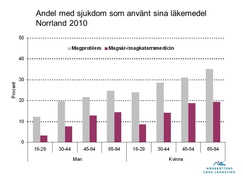 Andel kvinnor och män i Norrland och riket som äter enligt rekommendationerna 500 gram frukt eller grönsaker per dag, 2010.